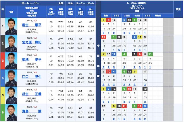 24ボート無料予想21/09/16出走表