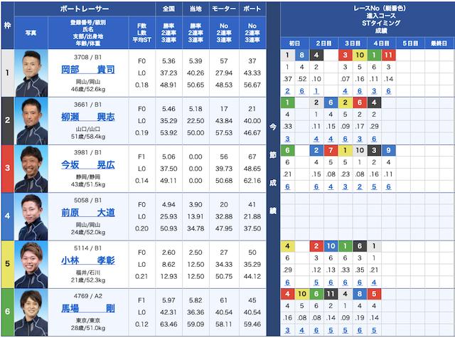 競艇ライフの無料予想結果21/04/23