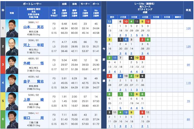 ナイトボートの出走表1R目20/08/31