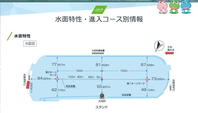 尼崎競艇予想に必要な水面の特徴について