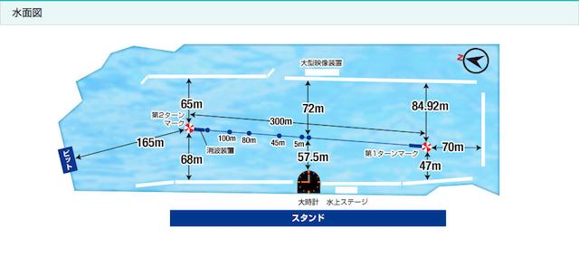 桐生競艇予想のコツ・特徴・ポイントをコースの特性から知る
