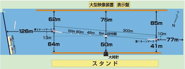 若松競艇予想で知っておくべき水面の特徴とクセについて