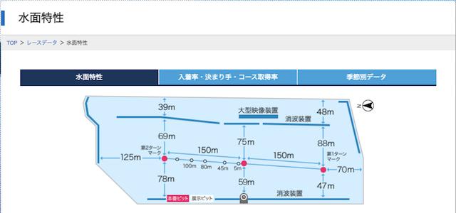 琵琶湖競艇予想で知っておくべき水面の特徴について