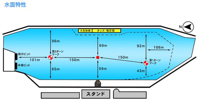 児島競艇予想に使える水面の特徴について