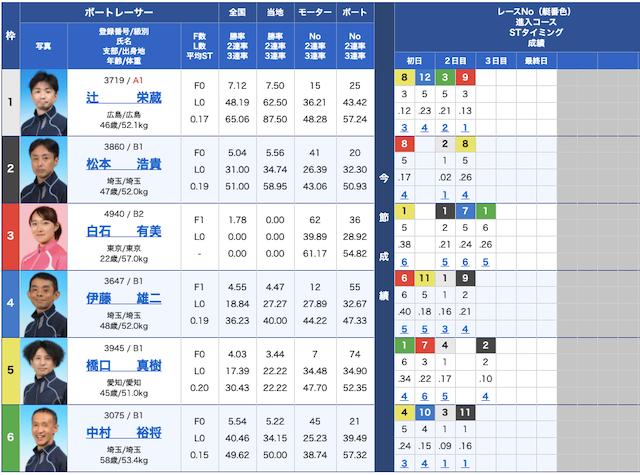 競艇リッツの出走表21/04/15