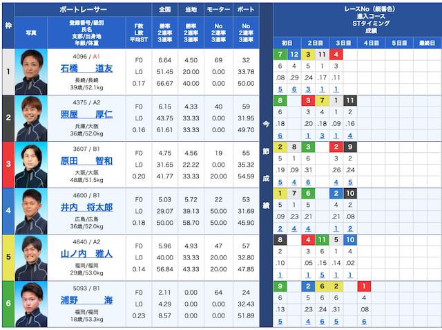 競艇リッツの出走表21/01/18