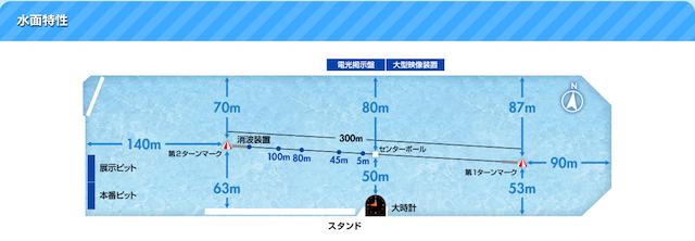 芦屋競艇予想で知っておくべき水目の特徴について