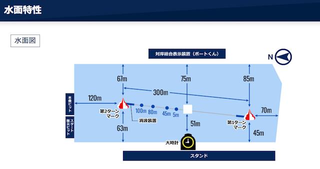 住之江競艇予想に使える水面の特徴について