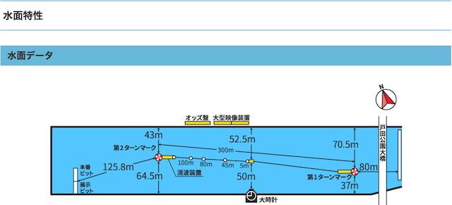 戸田競艇予想のコツ・特徴・ポイントをコースの特性と作りから知る