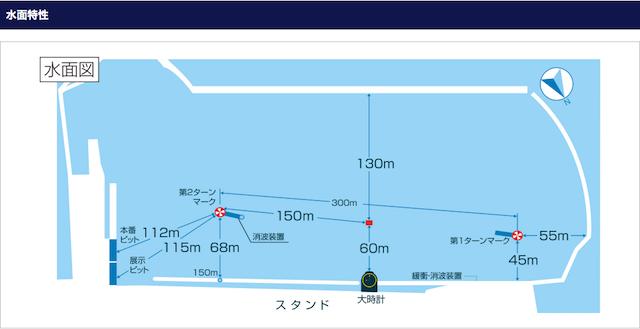 徳山競艇予想に必要な水面の特徴について