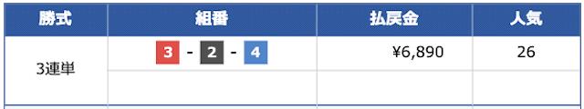 VMAXの有料予想1レース目結果20/07/13
