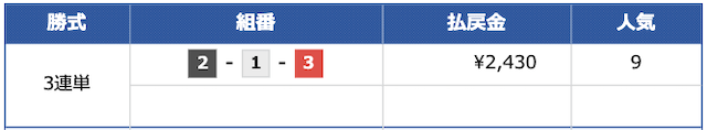 VMAXの有料予想2レース目結果20/07/13
