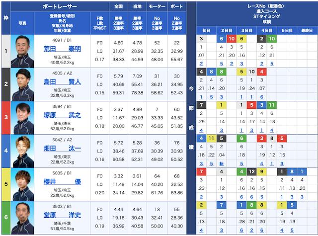 競艇研究エースの出走表21/01/08