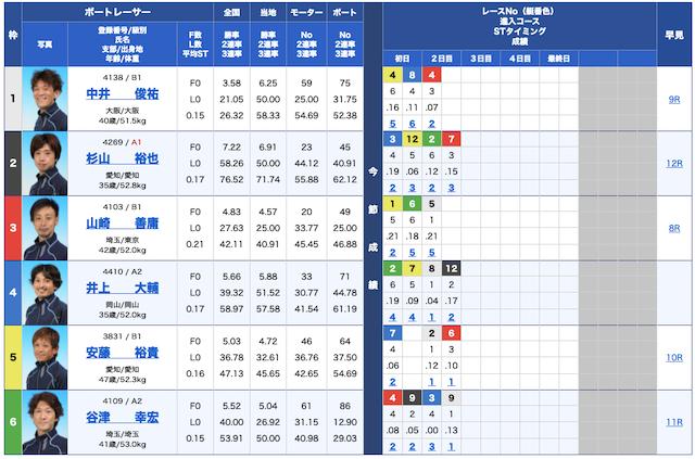 競艇研究エース無料予想21/09/13出走表