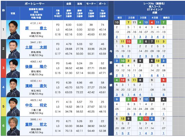 競艇研究エースの出走表21/04/21
