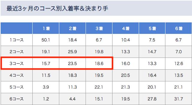 福岡競艇予想に使える過去3ヶ月でみた3号艇の勝率が安定しているデータについて