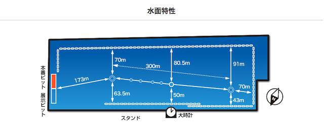 下関競艇予想に必要な水面の特徴とデータについて
