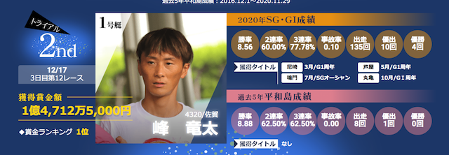 ボートレースグランプリ2020最終週候補の峰竜太選手