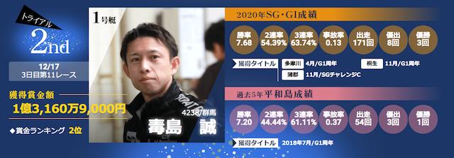 ボートレースグランプリ2020の優勝候補第三位の毒島誠選手