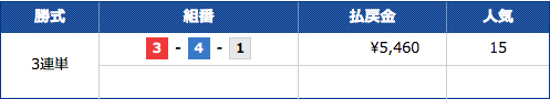船の時代の福岡8レースのレース結果