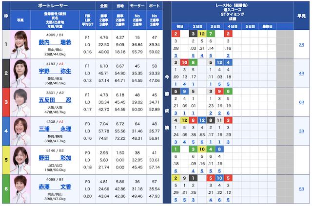 船の時代無料予想21/10/19出走表