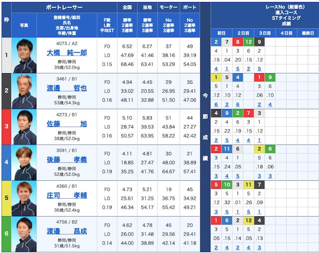競艇ダイヤモンドの出走表21/01/05