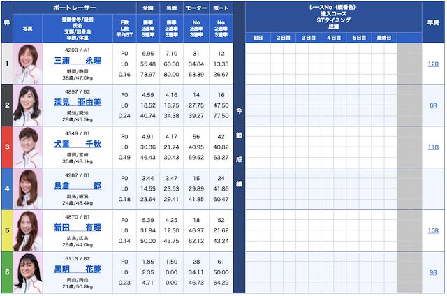 競艇ダイヤモンド無料予想21/09/07出走表
