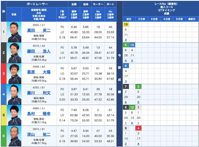 競艇ダイヤモンドの出走表21/07/09