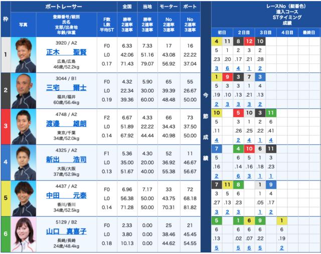 競艇ダイヤモンドの出走表21/04/13
