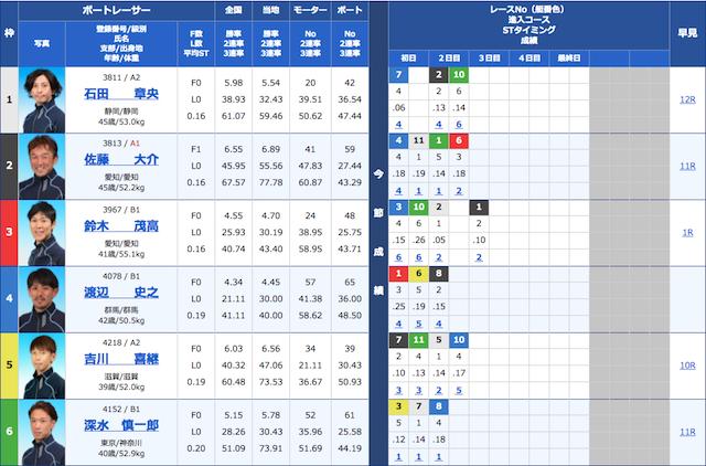 競艇ダイヤモンドの2021年4月5日の無料予想の出走表