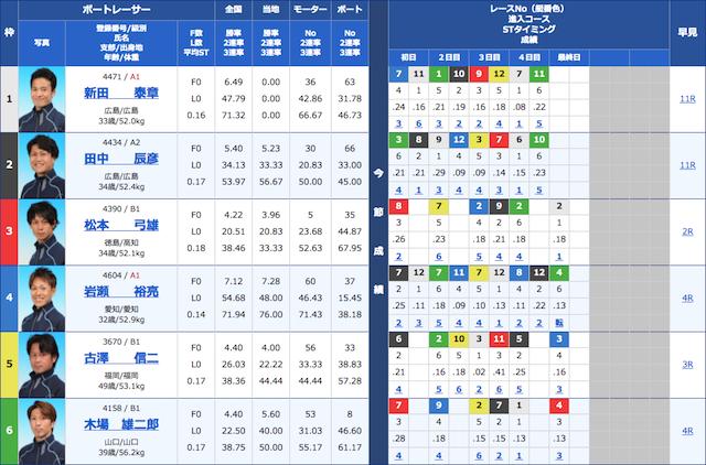 競艇ダイヤモンドの1月13日の買い目の出走表