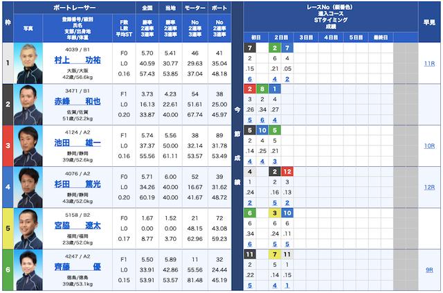 競艇ライナー無料予想21/10/08出走表