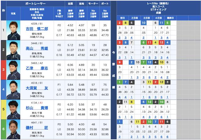 競艇ライナーの出走表21/04/14