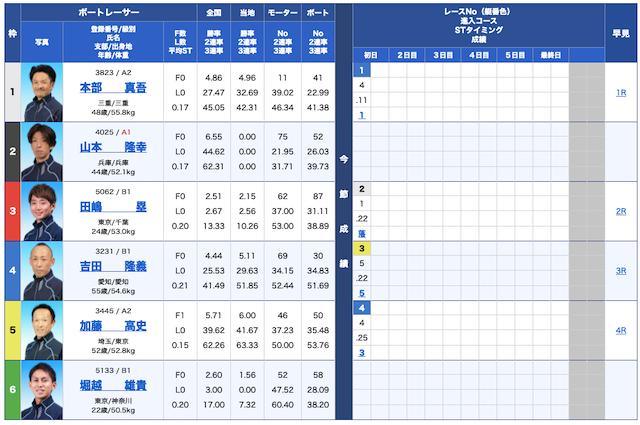 競艇オニアツ無料予想21/10/19出走表