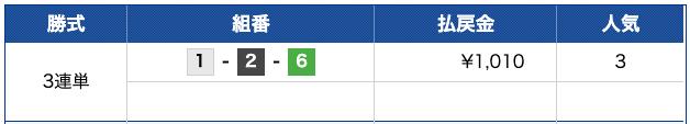 ボートキングダムの9月17日の無料予想結果の買い目