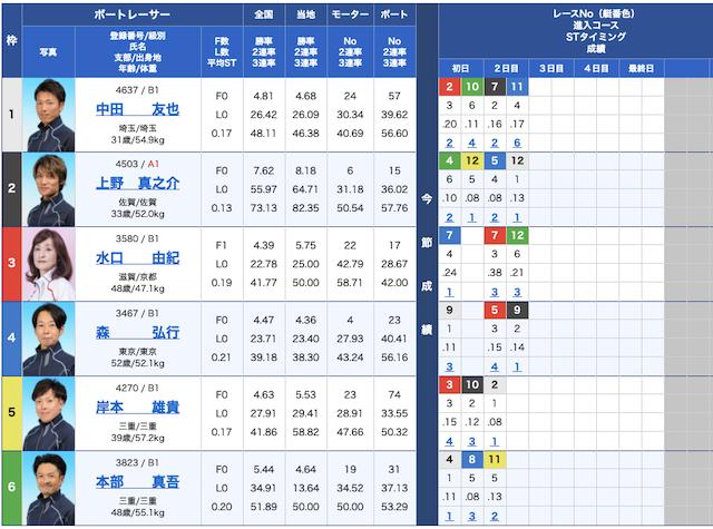 皇艇の出走表21/04/21