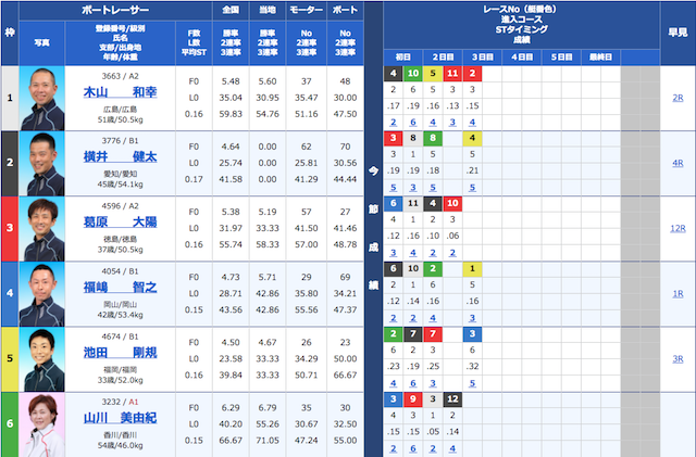 皇艇の1月27日の無料予想の出走表