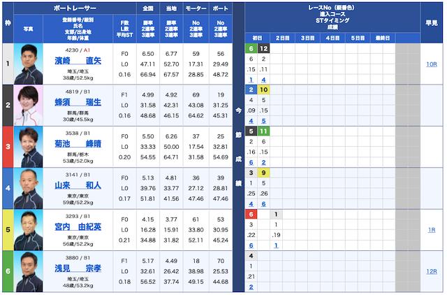 船国無双無料予想21/10/14出走表