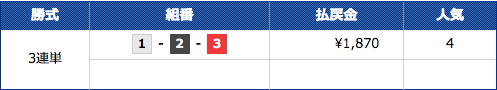 船国無双の多摩川9Rのレース結果