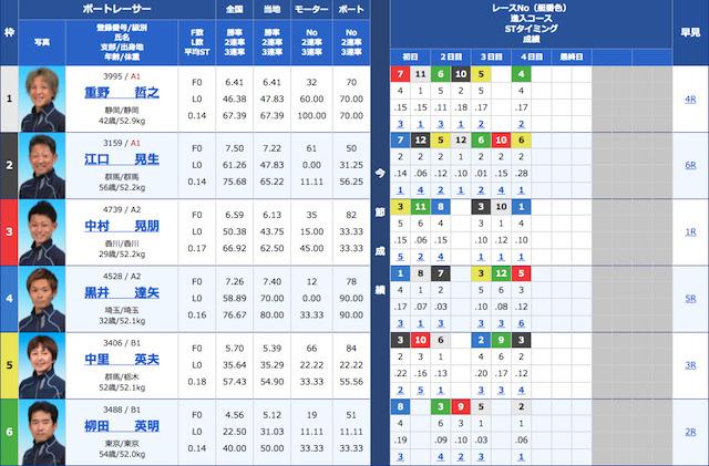 船国無双の2021年6月8日に公開した多摩川競艇の無料予想の出走表