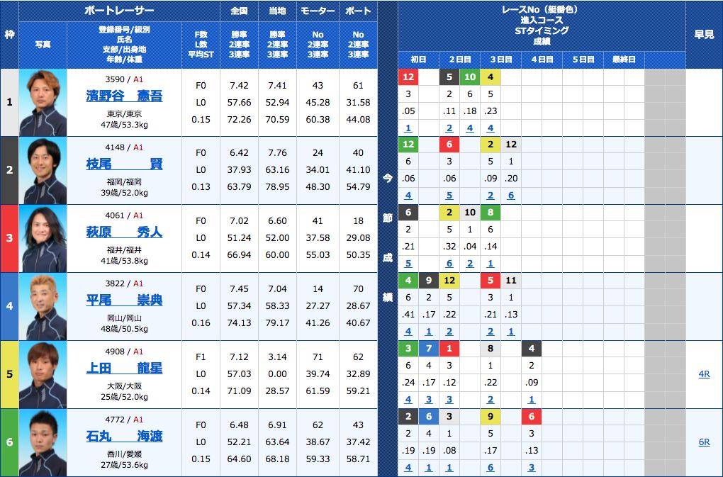 船国無双の2021年1月20日の無料予想の出走表