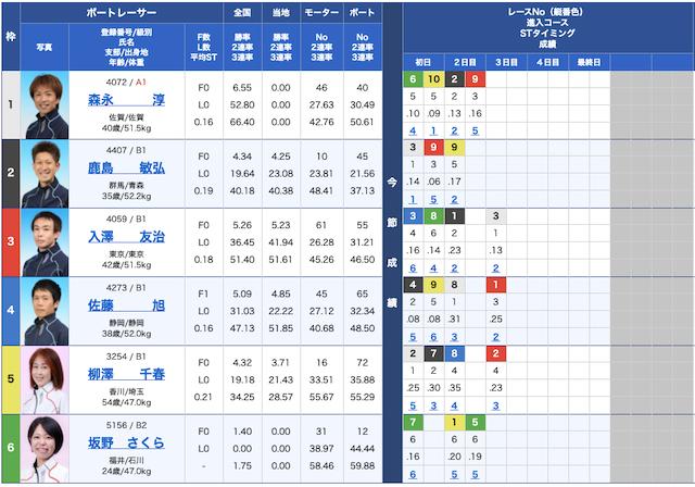 競艇インパクトの無料予想21/04/21