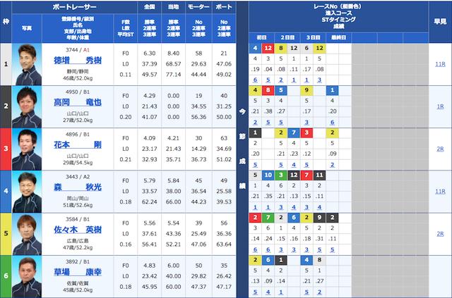 舟遊記の2月18日の無料予想の出走表