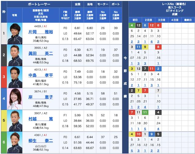 舟遊記の出走表21/04/23