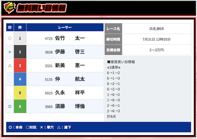 競艇ダイナマイトの無料予想20/07/31