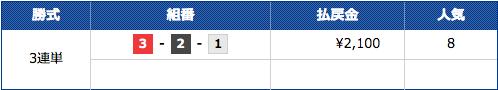 競艇バレットの福岡6Rの結果