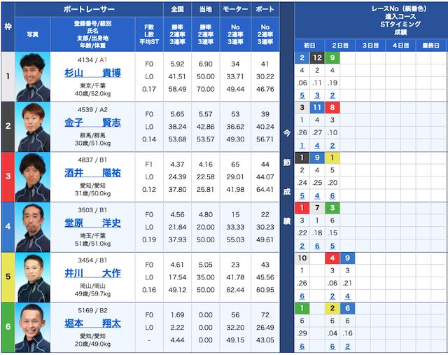 競艇バレットの出走表21/02/24