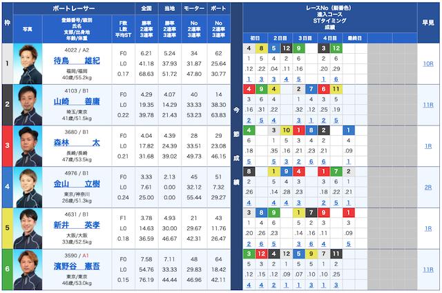 競艇BULLの出走表20/09/16