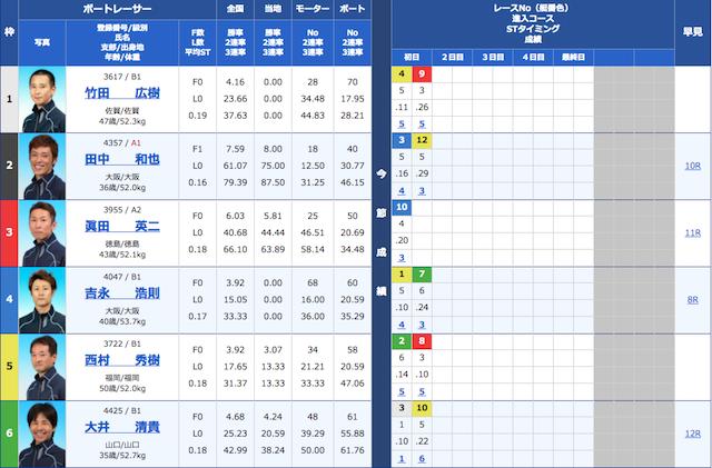 競艇ブルの1月19日の買い目の出走表