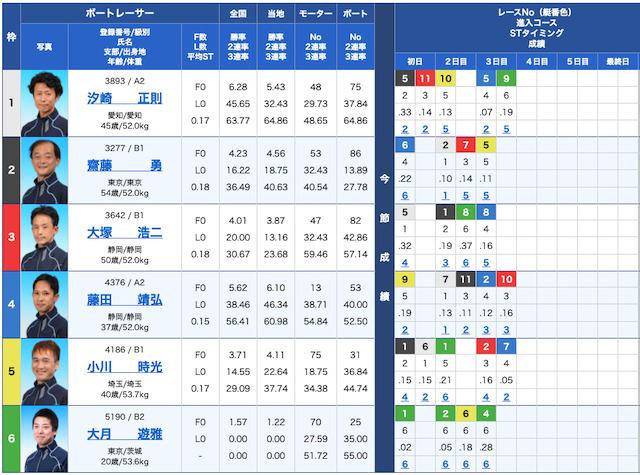 競艇BULLの出走表21/07/20